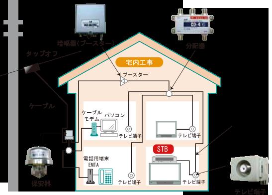 一戸建て住宅標準工事例